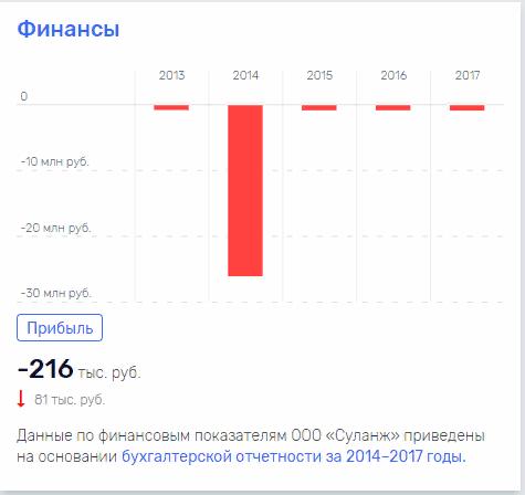 """В """"Суланж"""" зарегистрированной в Алупке (Крым), у Якова Хора 100%"""