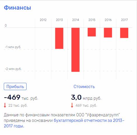При выручке в 8.3 млрд руб., прибыль компании – (-997 млн руб.)