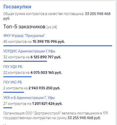 """Для """"Дортрансстроя"""" новый подряд от администрации Уфы – это капля в море, но из таких и складывается """"море достатка"""" Марата Латыпова."""